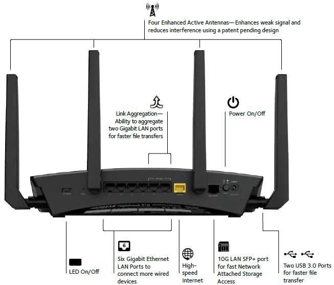 R9000 Routeurs Wifi R 233 Seau Produits Grand Public