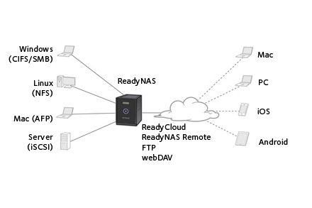 File sharing in business settings with ReadyNAS Desktop from NETGEAR