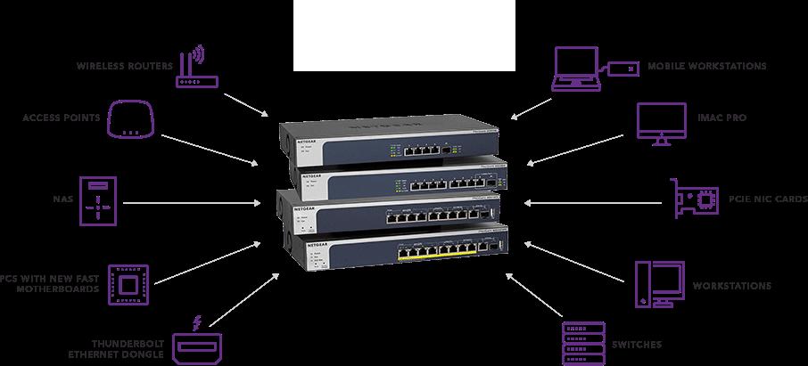 Switches Internet haut débit