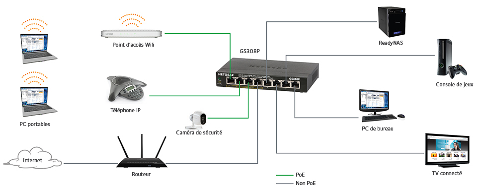gamme de switches pour professions lib u00e9rales ou bureaux  u00e0