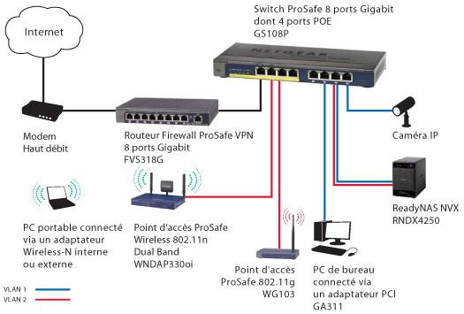 Gigabit Netgear Gs108p
