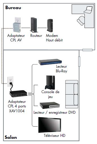 kit routeur cpl netgear xavb1004