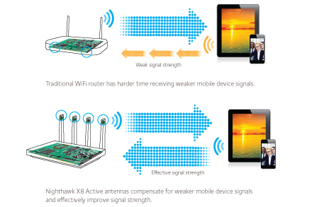 NETGEAR Nighthawk X8 Active Antennas pick up even the weakest WiFi signals