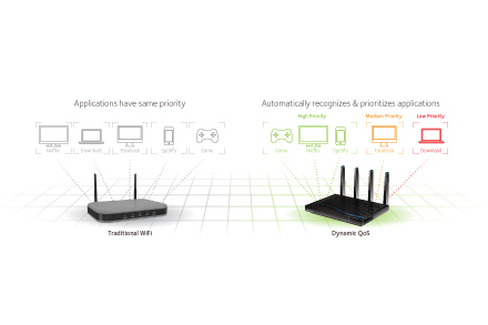 NETGEAR's built in dynamic quality of service (QoS) automatically prioritizes your bandwidth usage allowing you to get the best performace while multi-tasking on the internet