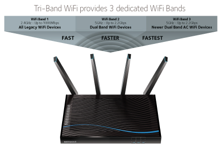 NETGEAR Tri-Band WiFi gets the fastest internet speeds