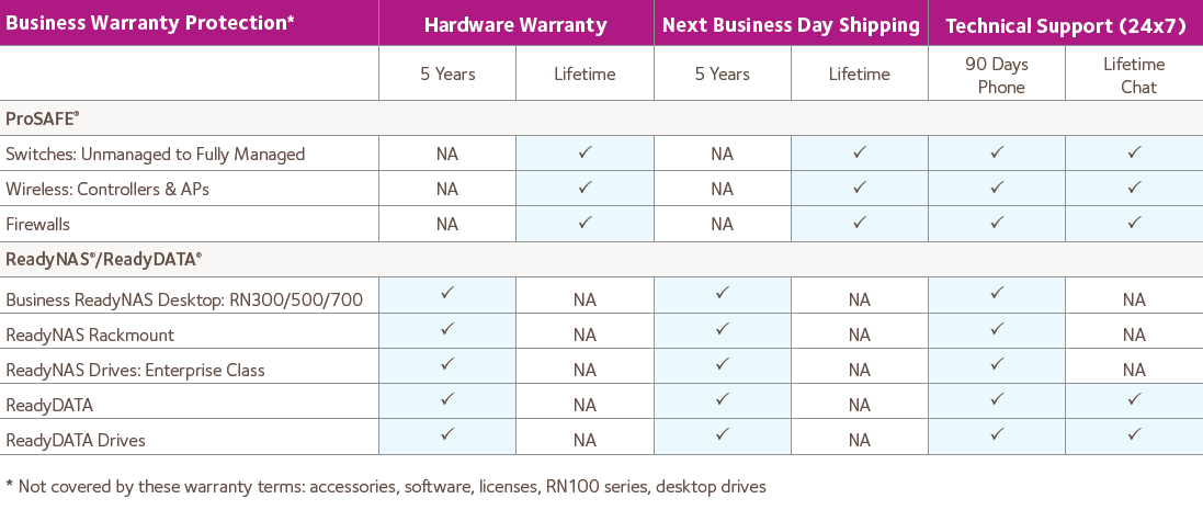 Warranty Support Entitlement Chart